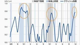 「みずほクラッシュ指数」が示す「株価の崩壊」