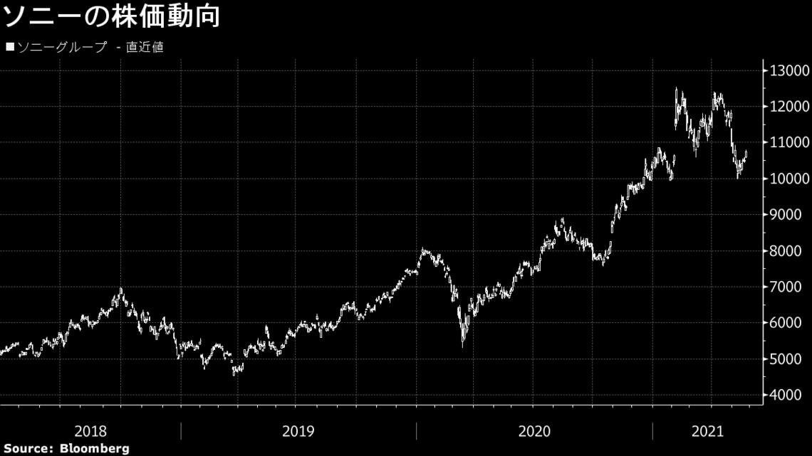 ソニ 株価