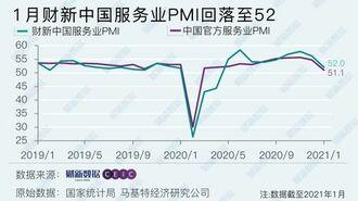 中国のサービス業、「景況感」改善に腰折れ懸念