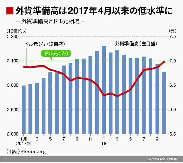1ドル7.0元防衛で中国外貨準備急減の大問題   市場観測   東洋 ...