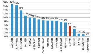 上昇シナリオは非現実的、日本株はもはや割安ではない