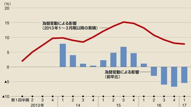 円高で企業収益や物価はどのくらい下がる?