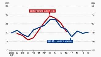 日本企業の設備投資は今年から再び海外へ