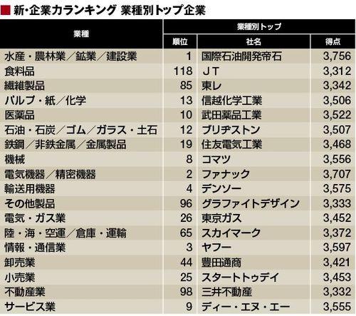 業種別「新・企業力ランキング」ベスト20 | 企業ランキング | 東洋経済 ...