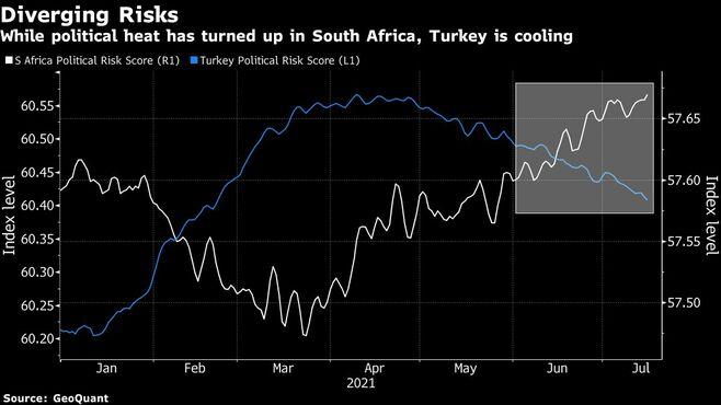 通貨トレーダーが探す南アの次に脆弱な国はどこ
