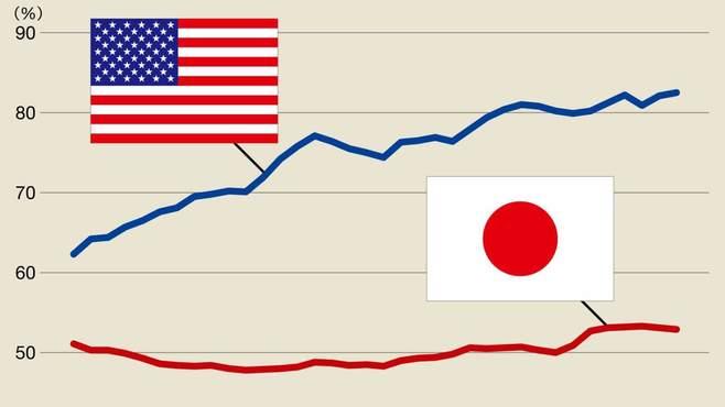 なぜ日本は「女性の生産性」が極端に低いのか