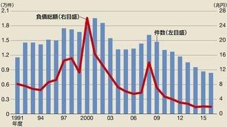 倒産件数8年連続減少に潜む「不都合な真実」