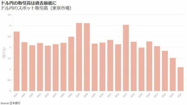 凋落が著しかったドル円取引、その背景を読む