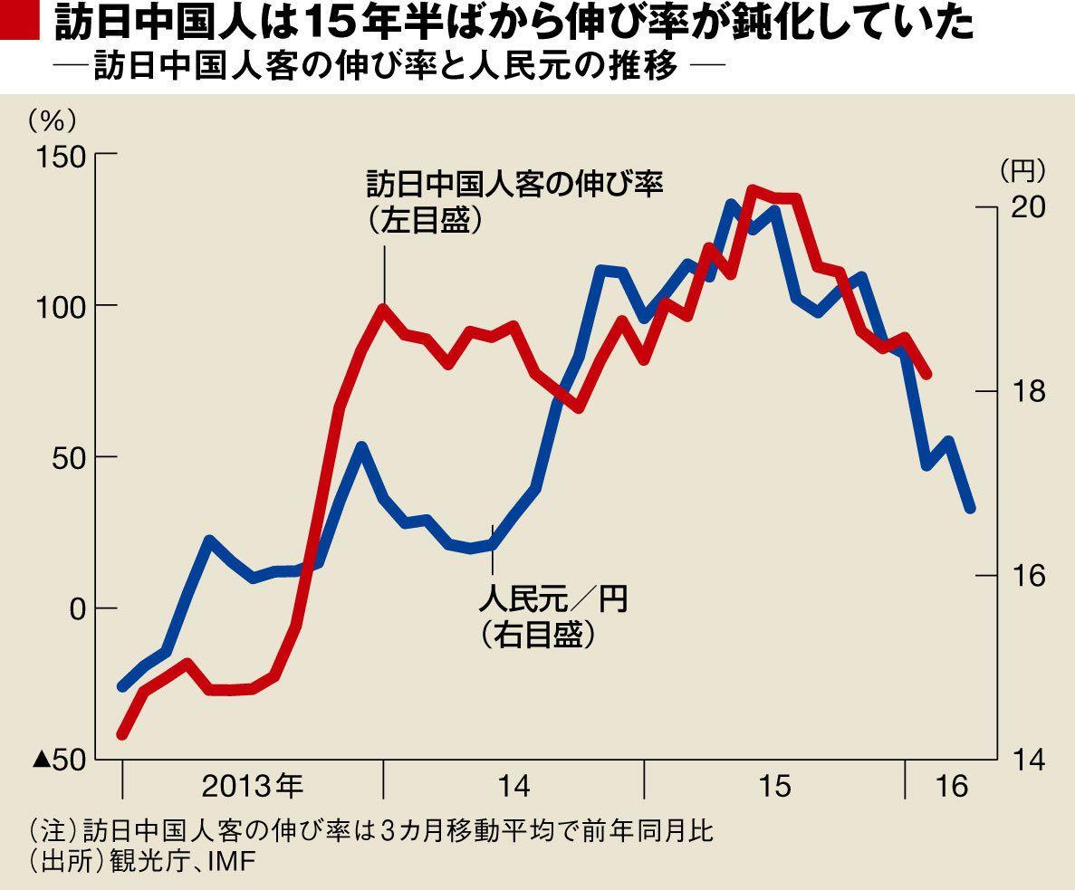 人民元/円レートと訪日中国人観光客の伸び率比較:東洋経済オンライン
