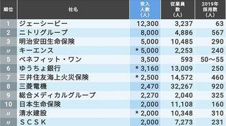 「インターンシップの受入枠が多い」TOP100社