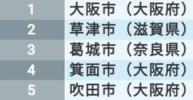 「住みよさランキング2021」近畿・中部地区編