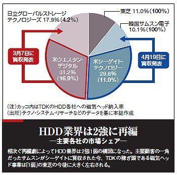 孤高のTDKに試練、ハードディスク業界の再編加速の波紋