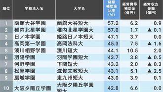 「補助金依存度が高い私立大学」ランキング