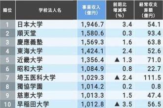「収入が多い私立大学ランキング」トップ200