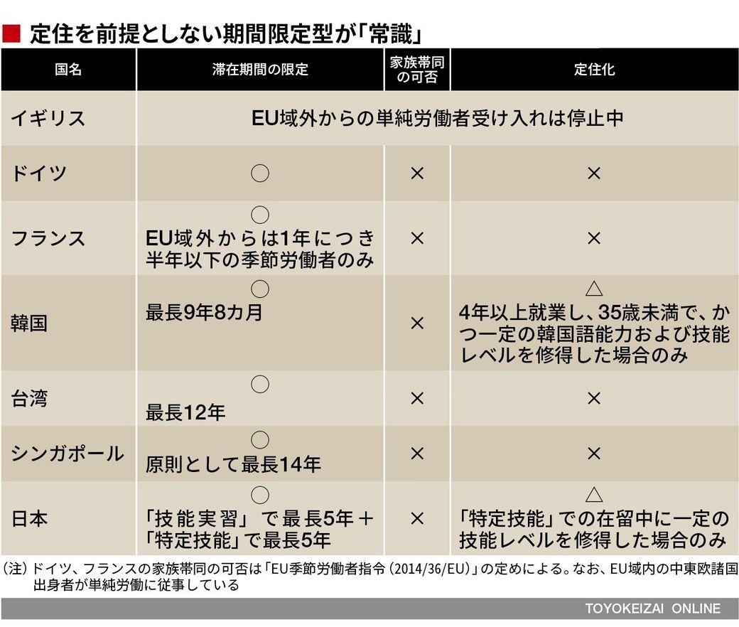 日本を守るために必要な移民政策の「鉄則」 | 政策 | 東洋経済オンライン ...