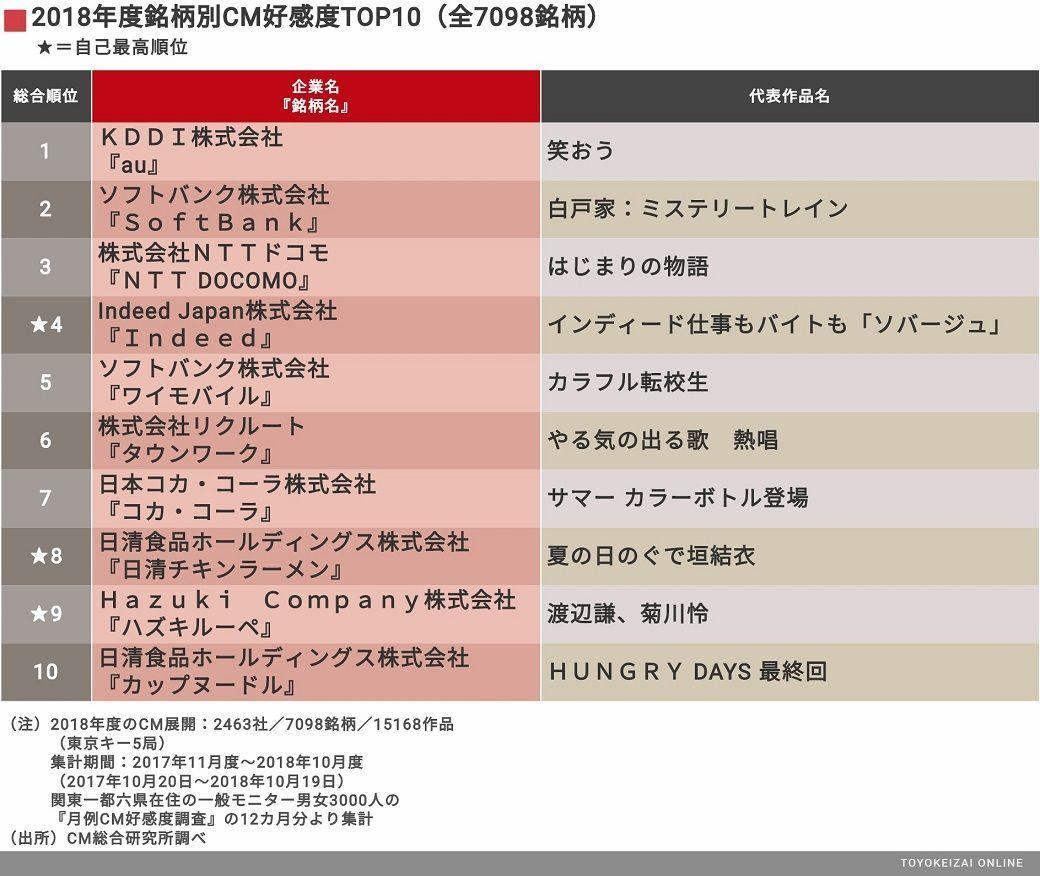 「au三太郎」が4連覇の理由とは?