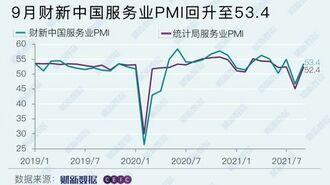 中国サービス業「景況感」が乱高下する背景事情