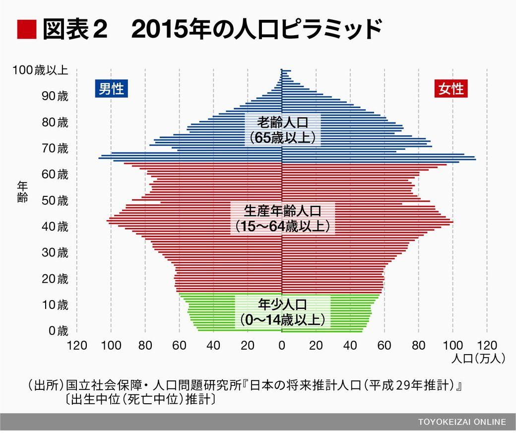 の 人口 ピラミッド 日本 【比較】人口ピラミッドから見る日本の将来