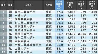 最新!「有名企業への就職率が高い大学」TOP200