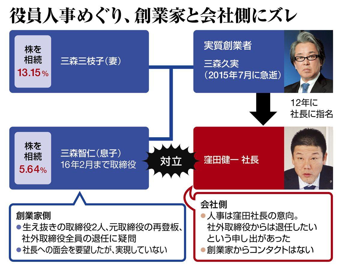 大 戸屋 お家 騒動 大株主の妻子vs従弟経営陣...