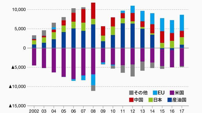 経常収支の不均衡が続くと心配なのは新興国