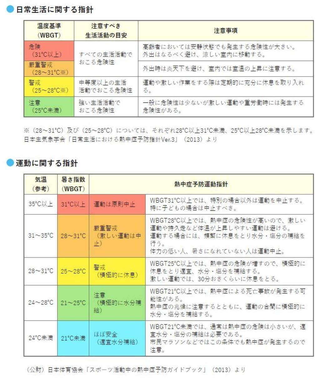 高い 体温 室温