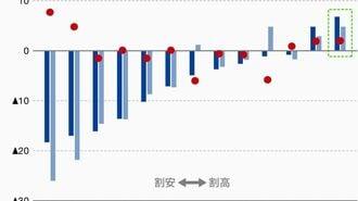 IMF「ドルは過大評価」でドル円はどう動くか