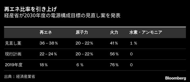 再エネ比率36~38%に引上げも原子力は現行維持