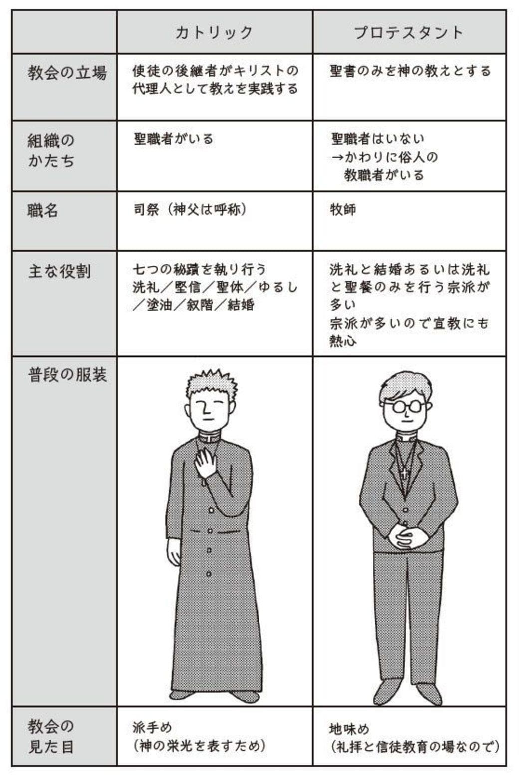 カトリック と プロテスタント