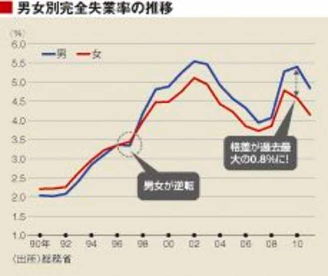 日本を激変させた「男性不況」とは何か?