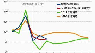 新型肺炎で2020年度日本経済はマイナス成長も