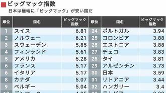 日本人が大好きな「安すぎる外食」が国を滅ぼす