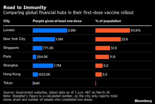 ワクチン接種競争が金融センターの地位を決める
