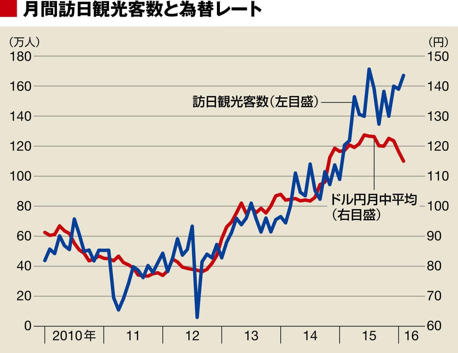 月間訪日観光客数と為替レート:東洋経済オンライン
