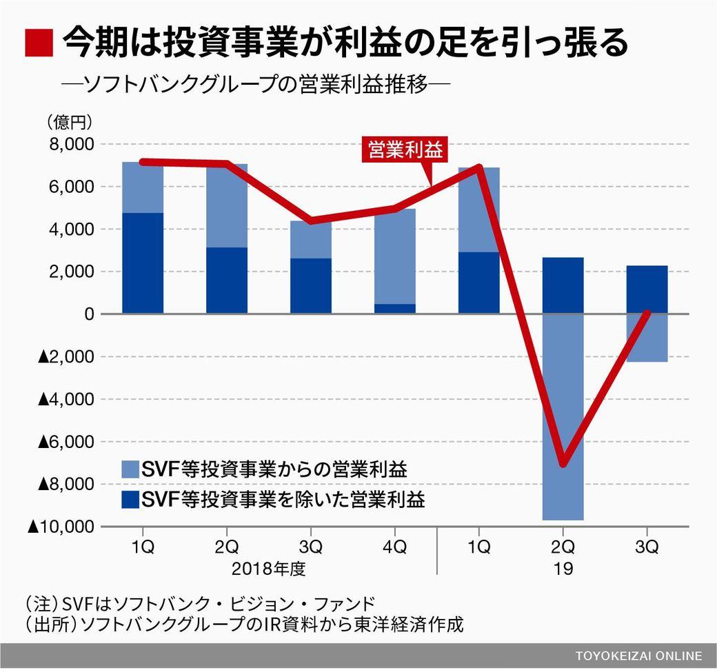 の 株価 グループ ソフトバンク
