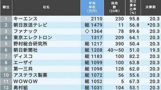 「給料高く経営が安定的な企業・法人」TOP146社