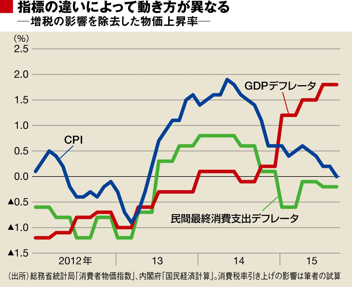 もっぱら消費者物価の上昇を狙う政策は誤り