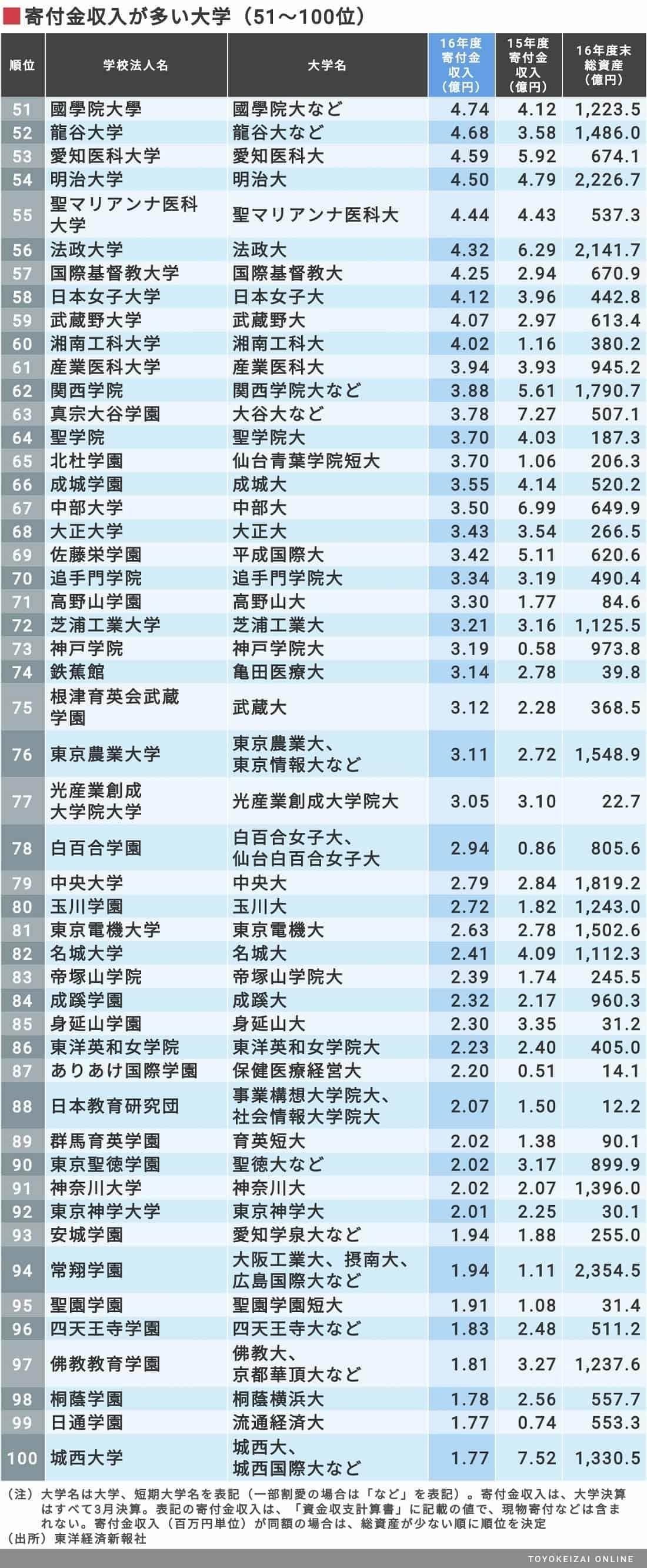 私立大学 年収ランキング