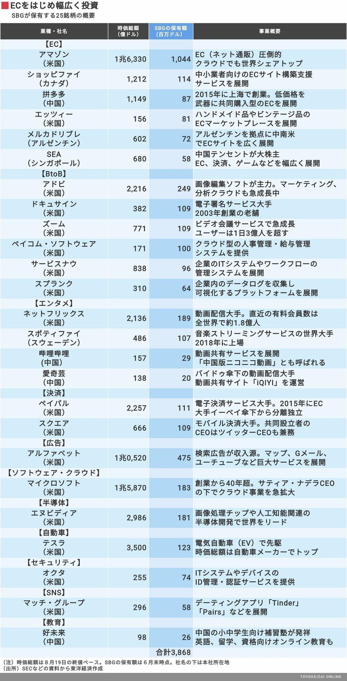 ソフトバンク グループ 株 ソフトバンクグループ(9984)の株価はどうしてこんなに安いのか?