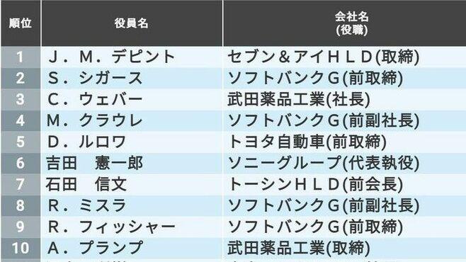 「年収1億円超」の上場企業役員ランキングTOP500