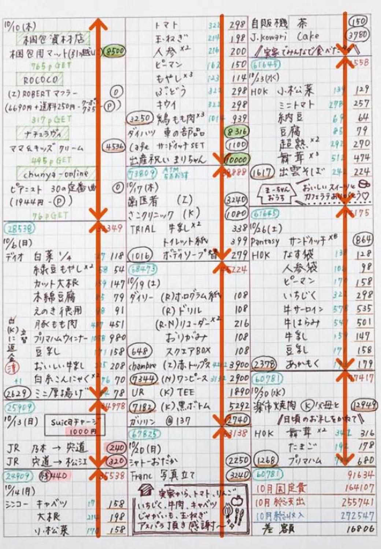 手書き」家計簿でみるみる貯金した妻のワザ