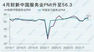 中国サービス業の「景況感」2カ月連続で改善の訳