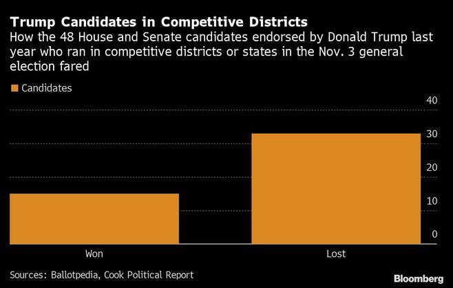 2022年の米中間選挙でトランプ氏の支持は逆効果