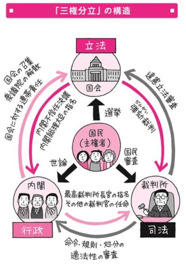 機関 最高 国権 の 国権の最高機関に関するトピックス:朝日新聞デジタル