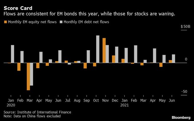 新興国市場の投資家は株から債券に資金を移動