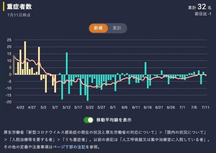 グラフ コロナ 東洋 経済 PCR検査実施/感染者数/推移グラフ【東洋経済,NHK,日テレ】