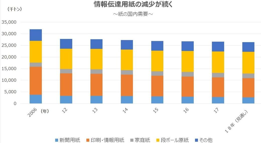 日本製紙が「生産能力2割削減」を決めた事情