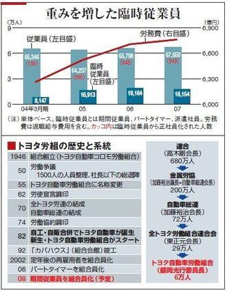 トヨタが仕掛ける雇用改革