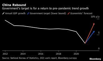 中国はなぜ弊害大のGDP目標を止められないか
