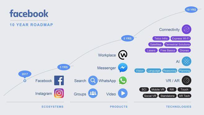Facebookが「ミッション」を変えた深い意味